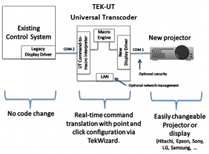 TEK-UT System Diagram